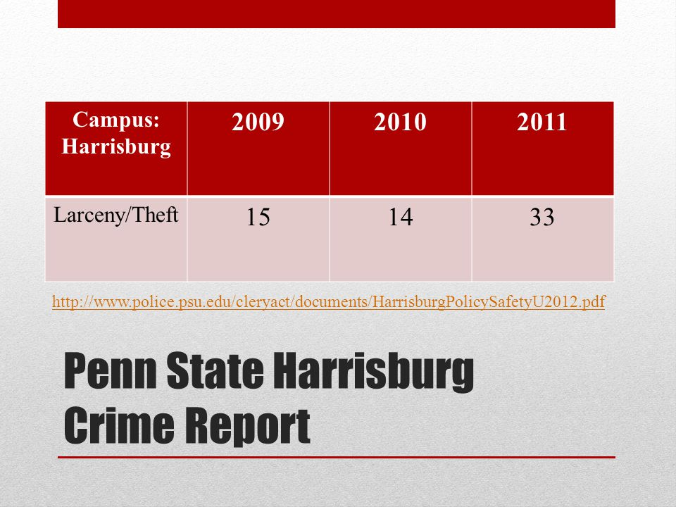 Penn State Harrisburg Crime Report Campus: Harrisburg 200920102011 Larceny/Theft 151433 http://www.police.psu.edu/cleryact/documents/HarrisburgPolicySafetyU2012.pdf