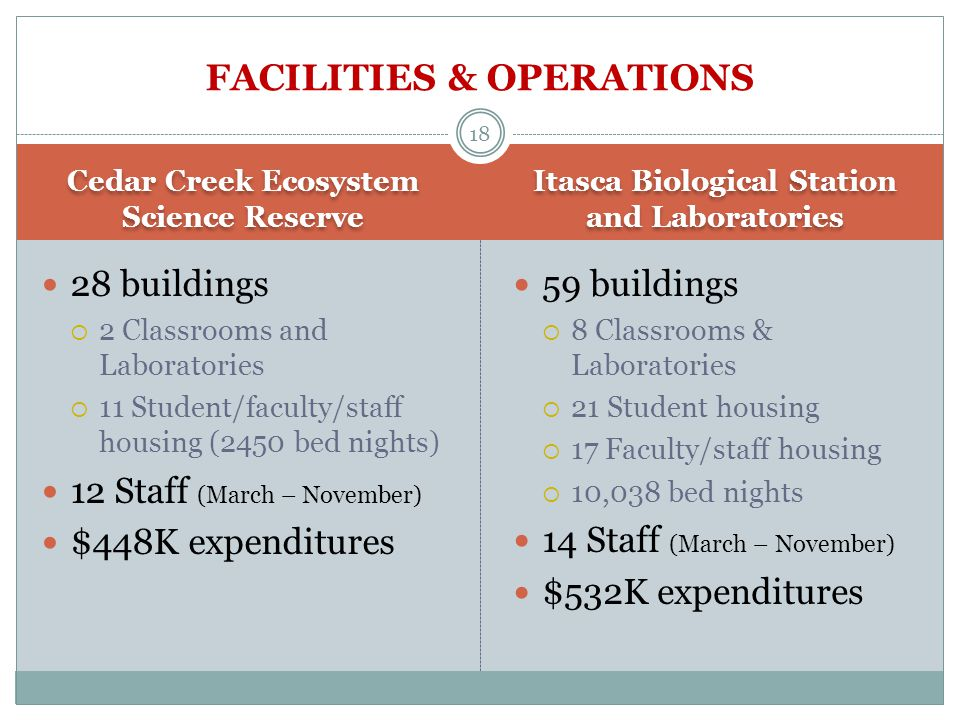 Cedar Creek Ecosystem Science Reserve Itasca Biological Station and Laboratories K-12 Education Community Itasca State Park (~500,000 visitors/year) School Districts  HHMI-funded program OUTREACH 17