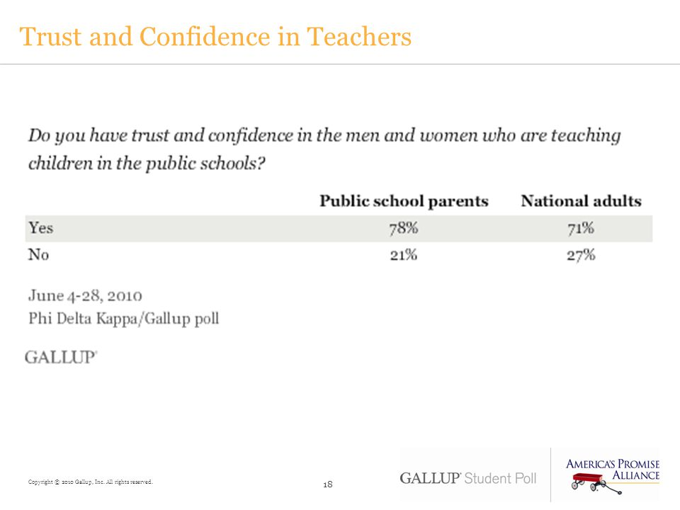 Trust and Confidence in Teachers 18 Copyright © 2010 Gallup, Inc. All rights reserved.