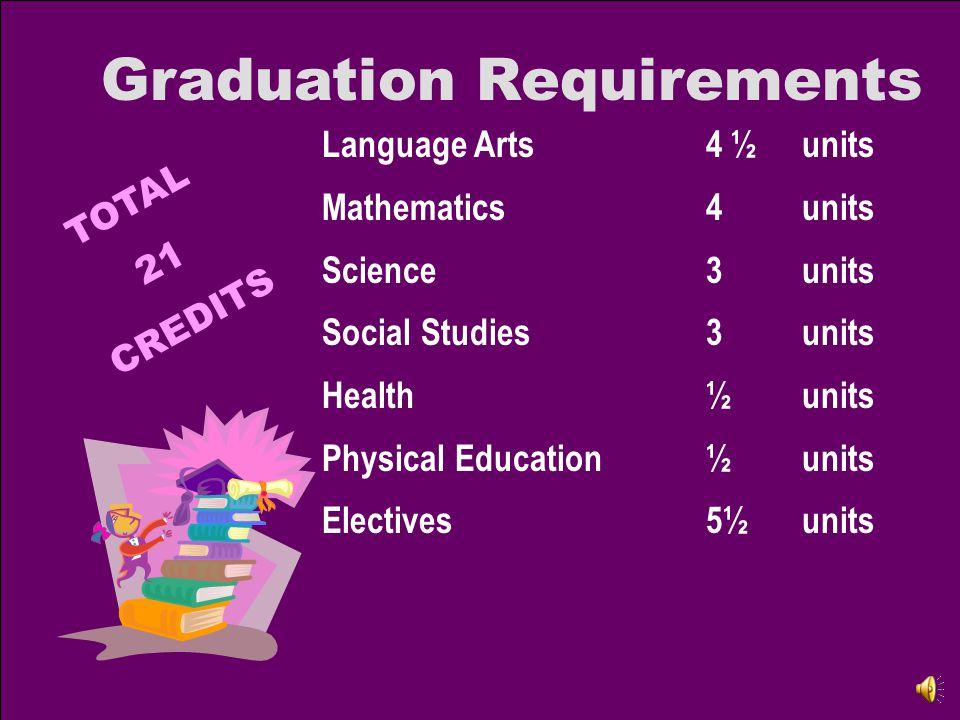 Language Arts4 ½units Mathematics4units Science3units Social Studies3units Health½units Physical Education½units Electives5½units Graduation Requirements TOTAL 21 CREDITS