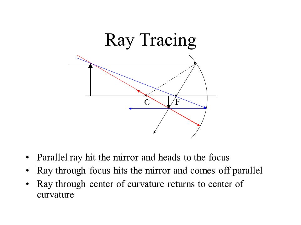 Ray Tracing Parallel ray hit the mirror and heads to the focus Ray through focus hits the mirror and comes off parallel Ray through center of curvature returns to center of curvature C F