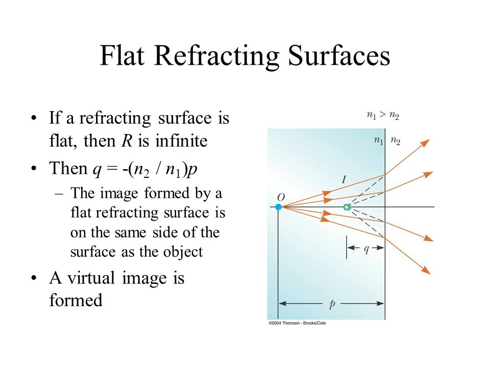 Flat Refracting Surfaces If a refracting surface is flat, then R is infinite Then q = -(n 2 / n 1 )p –The image formed by a flat refracting surface is on the same side of the surface as the object A virtual image is formed