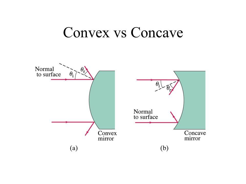 Convex vs Concave