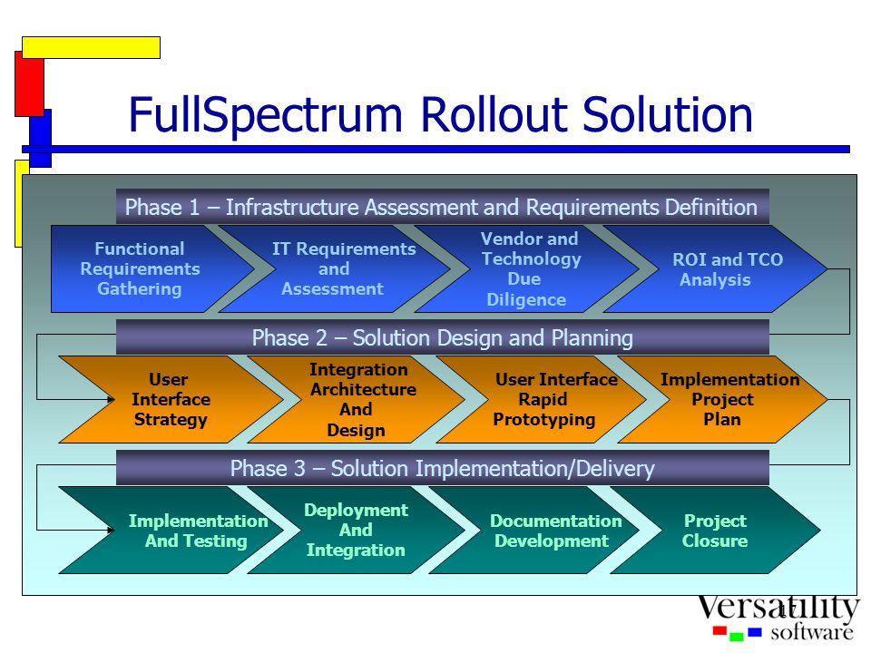 17 FullSpectrum Rollout Solution Functional Requirements Gathering IT Requirements and Assessment Vendor and Technology Due Diligence ROI and TCO Anal