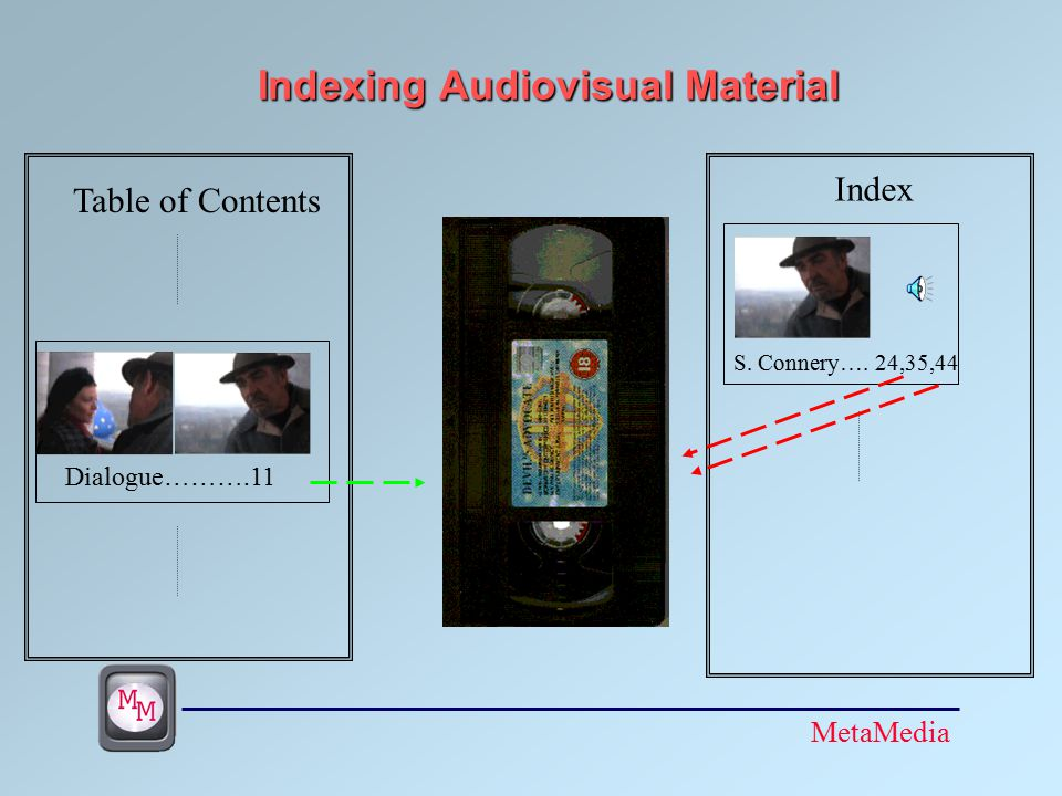 MetaMedia Indexing Audiovisual Material Table of Contents Dialogue……….11 Index S.