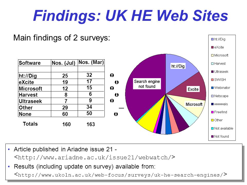 4 Popular Products: ht://Dig ht://Dig Now used at 32 (up from 25) UK HEIs Freely available New version released in December 1999 Own domain with well- designed web site Robot to index multiple servers See Oxford Case Study 131 servers 438,500 resources Indexes MS Office, PDF, etc.