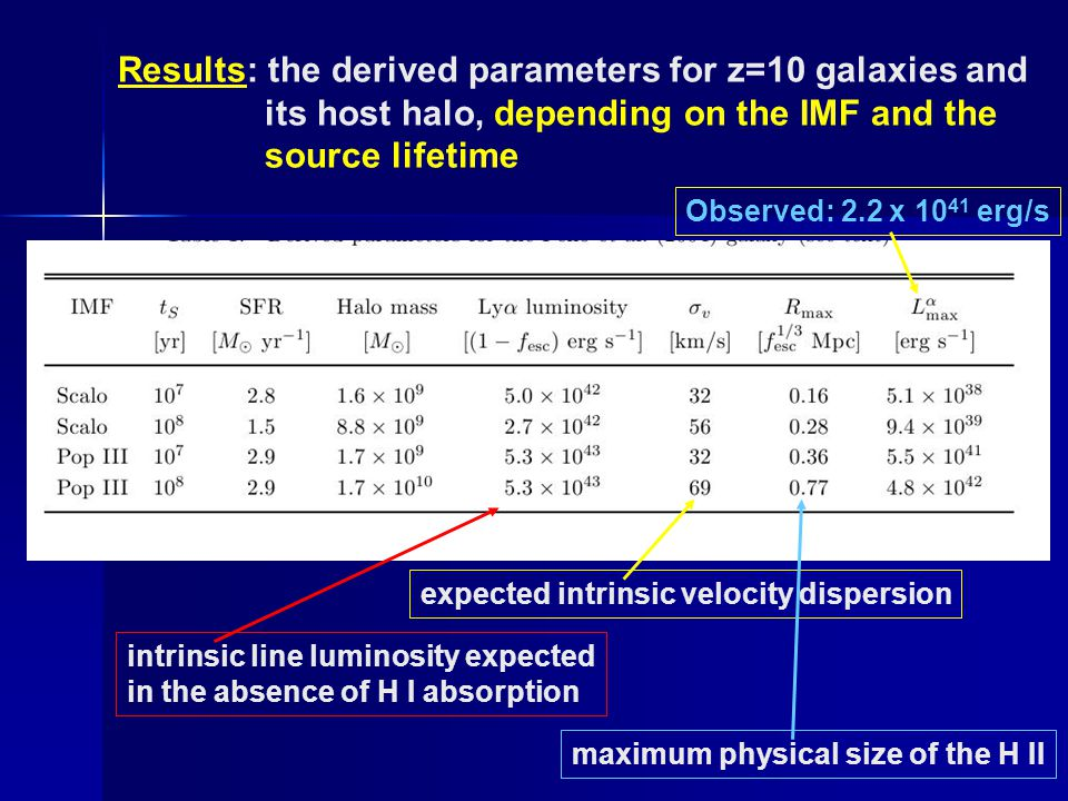 Results: the derived parameters for z=10 galaxies and its host halo, depending on the IMF and the source lifetime intrinsic line luminosity expected in the absence of H I absorption expected intrinsic velocity dispersion maximum physical size of the H II Observed: 2.2 x 10 41 erg/s