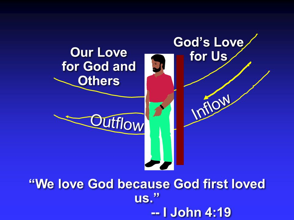 Inflow We love God because God first loved us. -- I John 4:19 We love God because God first loved us. -- I John 4:19 Our Love for God and Others God's Love for Us Outflow