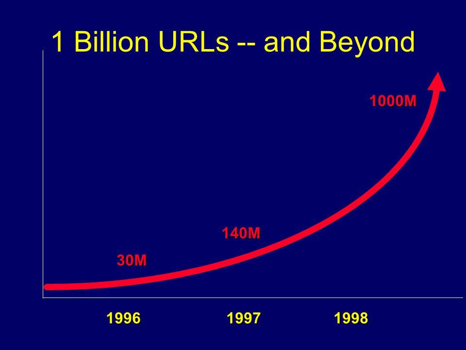 1 Billion URLs -- and Beyond 1996 1997 1998 30M 140M 1000M