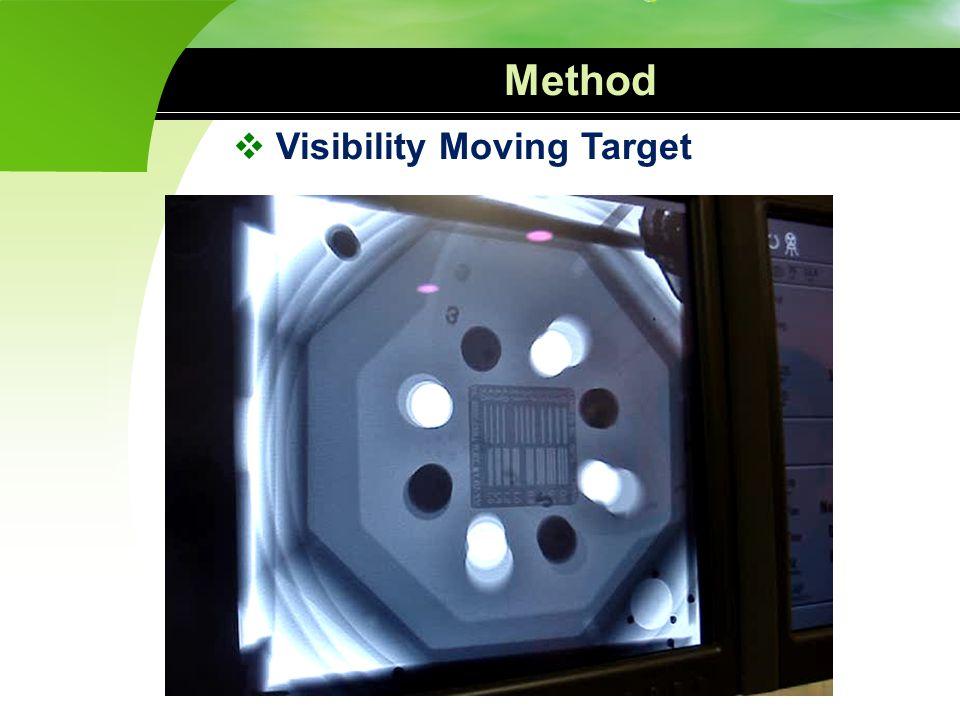 Method  Phantom Entrance Dose Ion-chamber