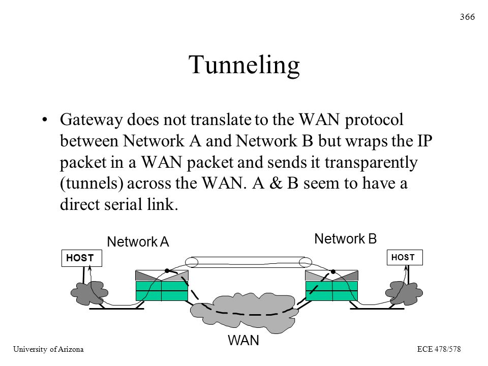 University of ArizonaECE 478/578 366 Tunneling Gateway does not translate to the WAN protocol between Network A and Network B but wraps the IP packet in a WAN packet and sends it transparently (tunnels) across the WAN.