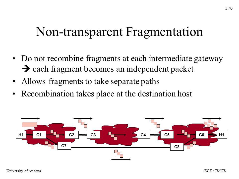 University of ArizonaECE 478/578 370 Non-transparent Fragmentation Do not recombine fragments at each intermediate gateway  each fragment becomes an independent packet Allows fragments to take separate paths Recombination takes place at the destination host G4G2G5H1G3H1G1 G7 G6 G8