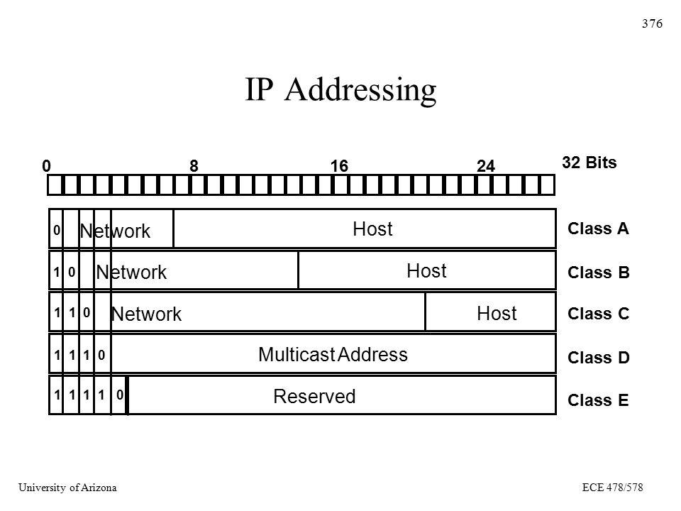 University of ArizonaECE 478/578 376 IP Addressing 0816 32 Bits 24 0 1 0 1 1 0 1 1 1 0 1 1 1 1 0 Network Multicast Address Reserved Host Class A Class