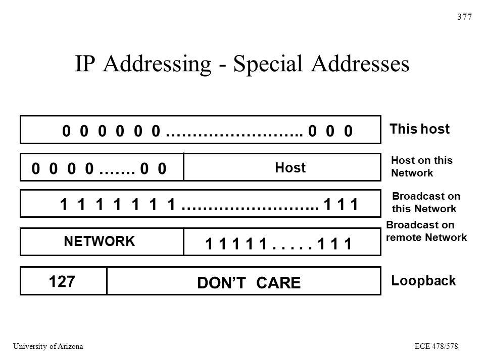 University of ArizonaECE 478/578 377 IP Addressing - Special Addresses 0 0 0 0 0 0 …………………….. 0 0 0 0 0 0 0 ……. 0 0 Host 1 1 1 1 1 1 1 …………………….. 1 1