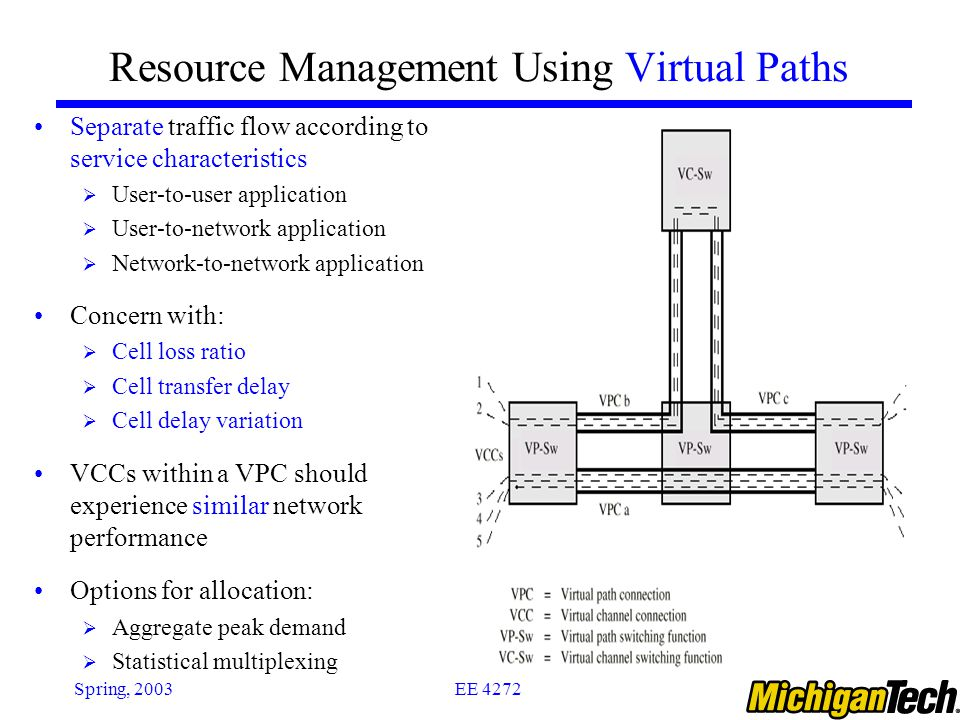 EE 4272Spring, 2003 Resource Management Using Virtual Paths Separate traffic flow according to service characteristics  User-to-user application  User-to-network application  Network-to-network application Concern with:  Cell loss ratio  Cell transfer delay  Cell delay variation VCCs within a VPC should experience similar network performance Options for allocation:  Aggregate peak demand  Statistical multiplexing