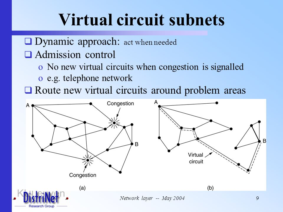 Network layer -- May 20049 Virtual circuit subnets  Dynamic approach: act when needed  Admission control oNo new virtual circuits when congestion is signalled oe.g.