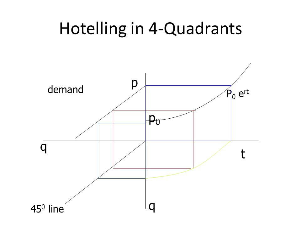 Hotelling in 4-Quadrants t p q q demand p0p0 P 0 e rt 45 0 line