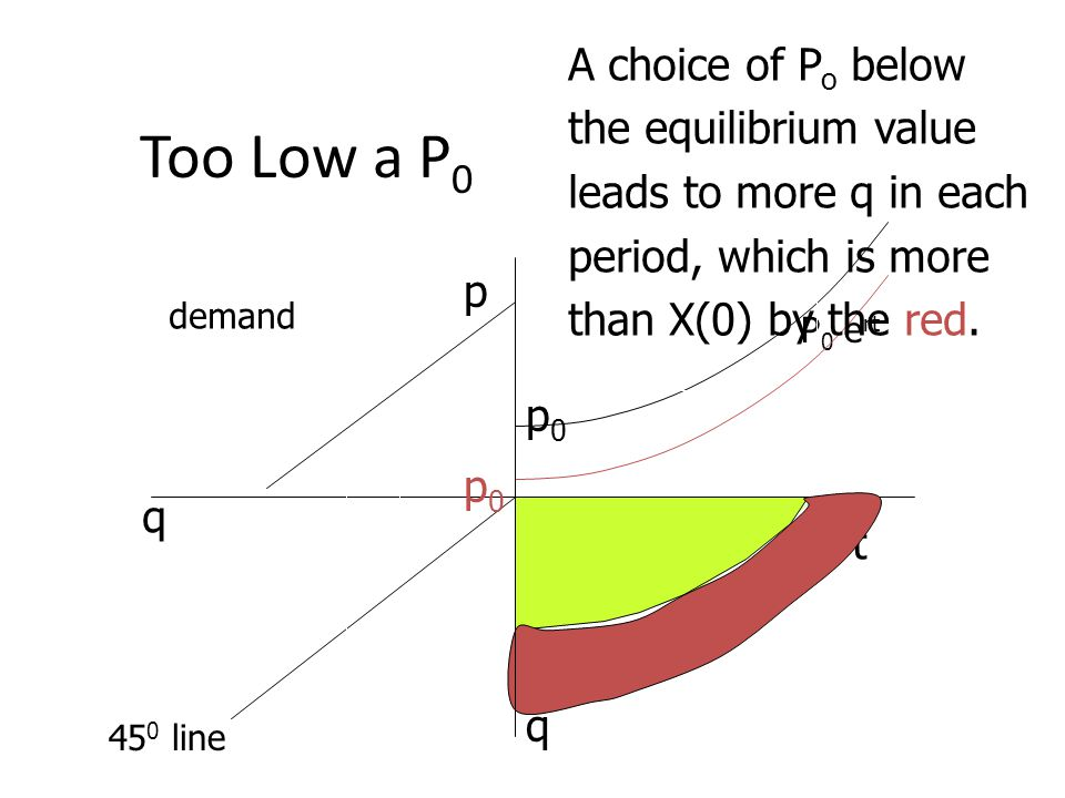 Too Low a P 0 t p q q demand p0p0 P 0 e rt 45 0 line p0p0 A choice of P o below the equilibrium value leads to more q in each period, which is more th
