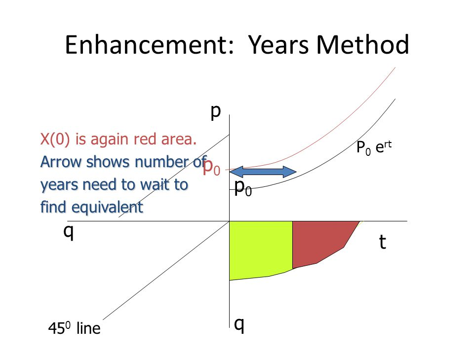 Enhancement: Years Method t p q q X(0) is again red area. Arrow shows number of years need to wait to find equivalent p0p0 P 0 e rt 45 0 line p0p0