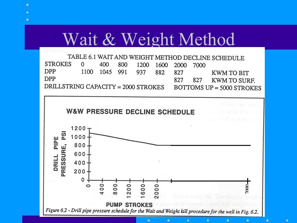 Wait & Weight Method 7000
