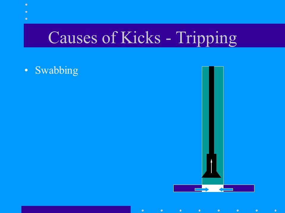 Causes of Kicks - Tripping Swabbing