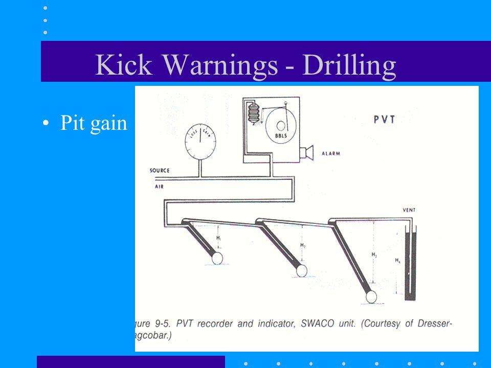 Kick Warnings - Drilling Pit gain