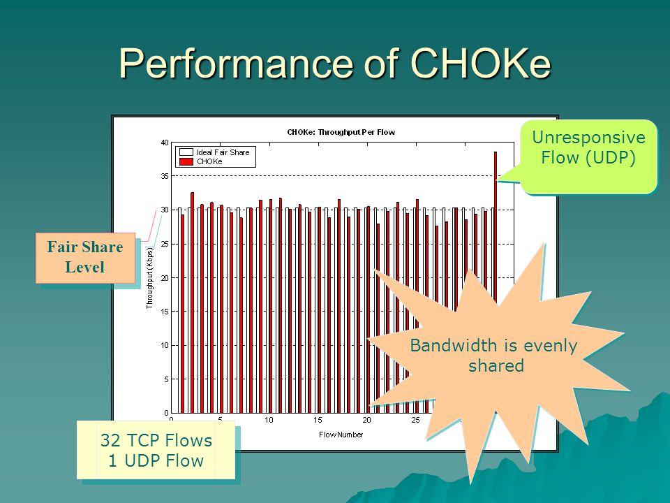 Performance of CHOKe Fair Share Level Bandwidth is evenly shared Bandwidth is evenly shared Unresponsive Flow (UDP) 32 TCP Flows 1 UDP Flow 32 TCP Flows 1 UDP Flow