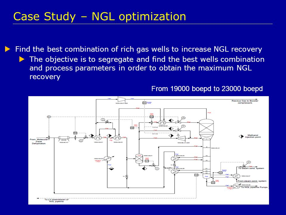 Case Study – NGL optimization  Find the best combination of rich gas wells to increase NGL recovery  The objective is to segregate and find the best