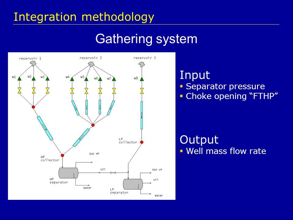 "Gathering system Input  Separator pressure  Choke opening ""FTHP"" Output  Well mass flow rate Integration methodology"