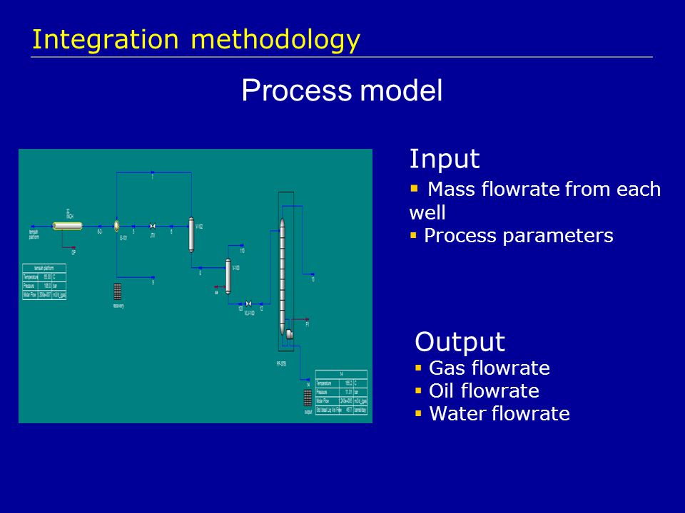 Process model Integration methodology Output  Gas flowrate  Oil flowrate  Water flowrate Input  Mass flowrate from each well  Process parameters