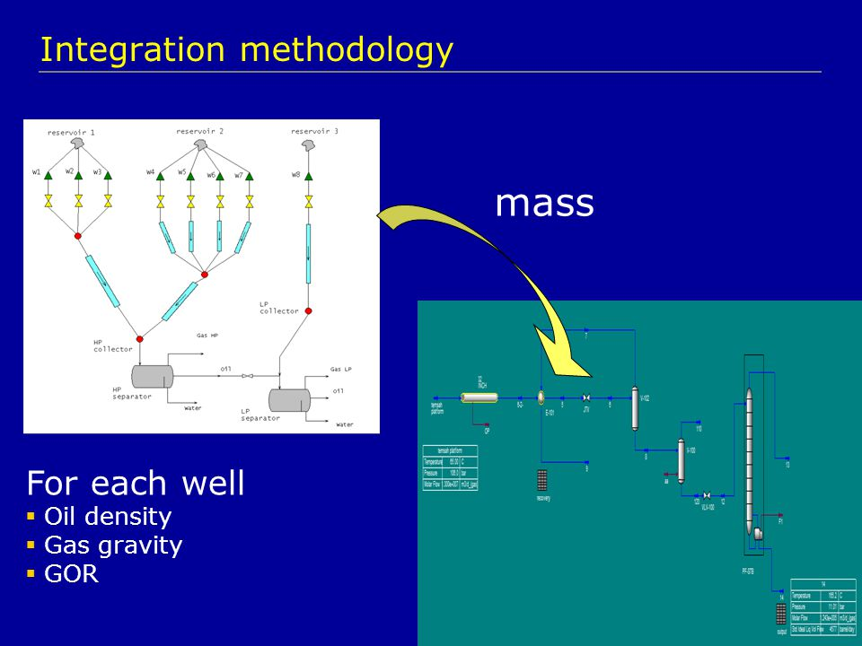 Integrated model = two production environments 1.The gathering system (GAP) 2.