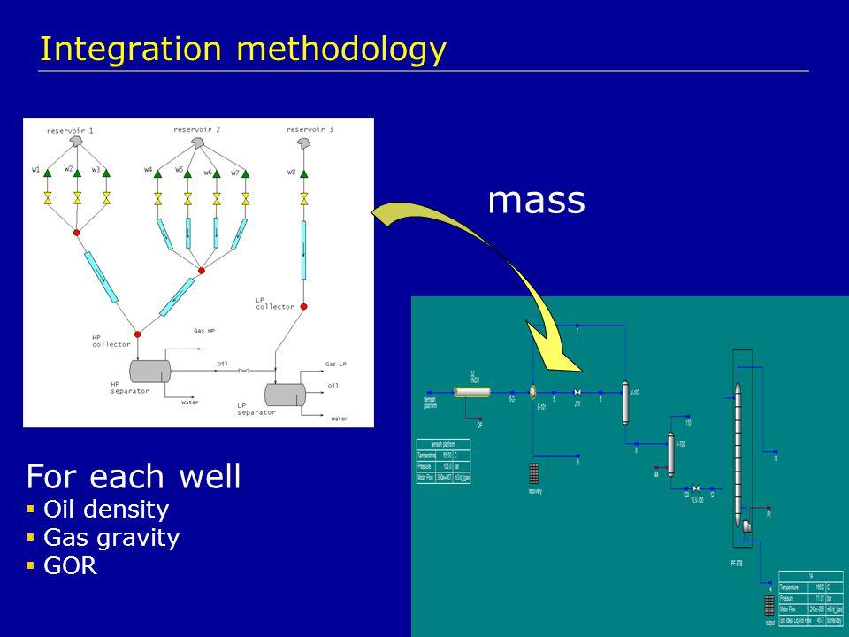 8 For each well  Oil density  Gas gravity  GOR Integration methodology mass