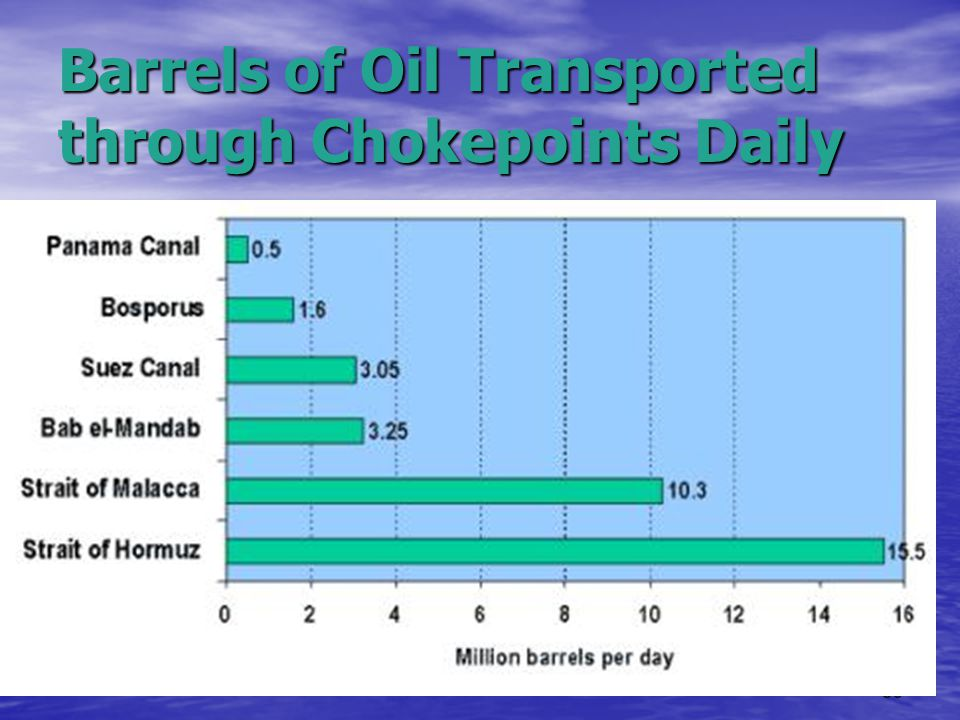39 Barrels of Oil Transported through Chokepoints Daily