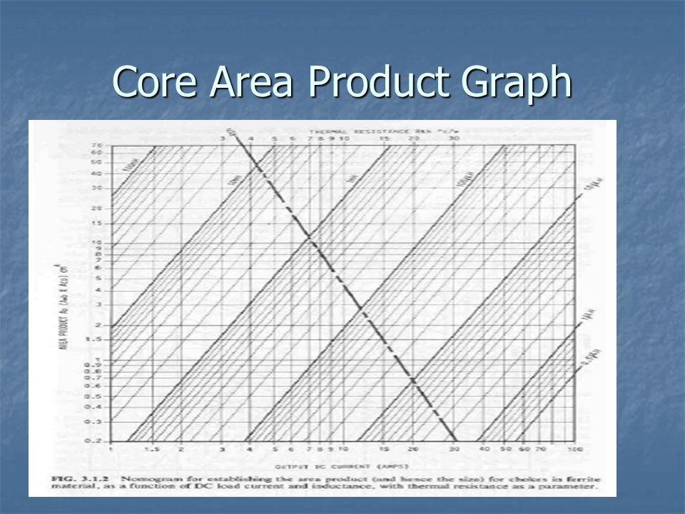 Core Area Product Graph