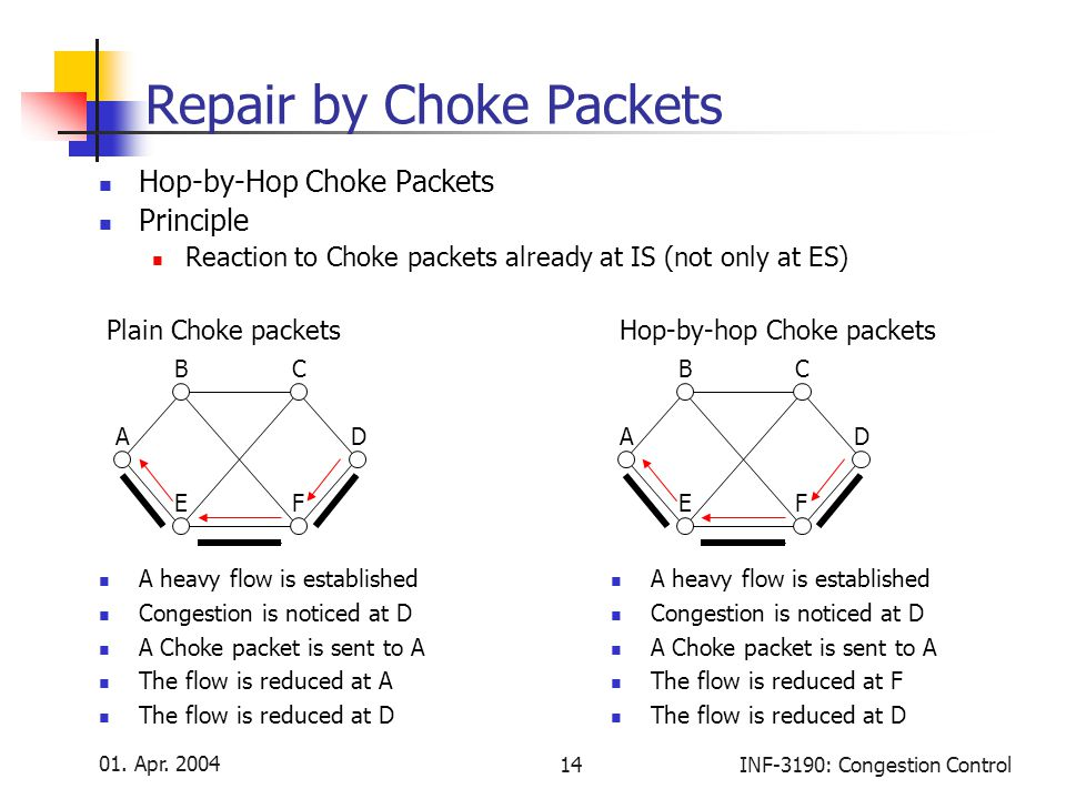01. Apr. 2004 14INF-3190: Congestion Control Repair by Choke Packets Hop-by-Hop Choke Packets Principle Reaction to Choke packets already at IS (not o