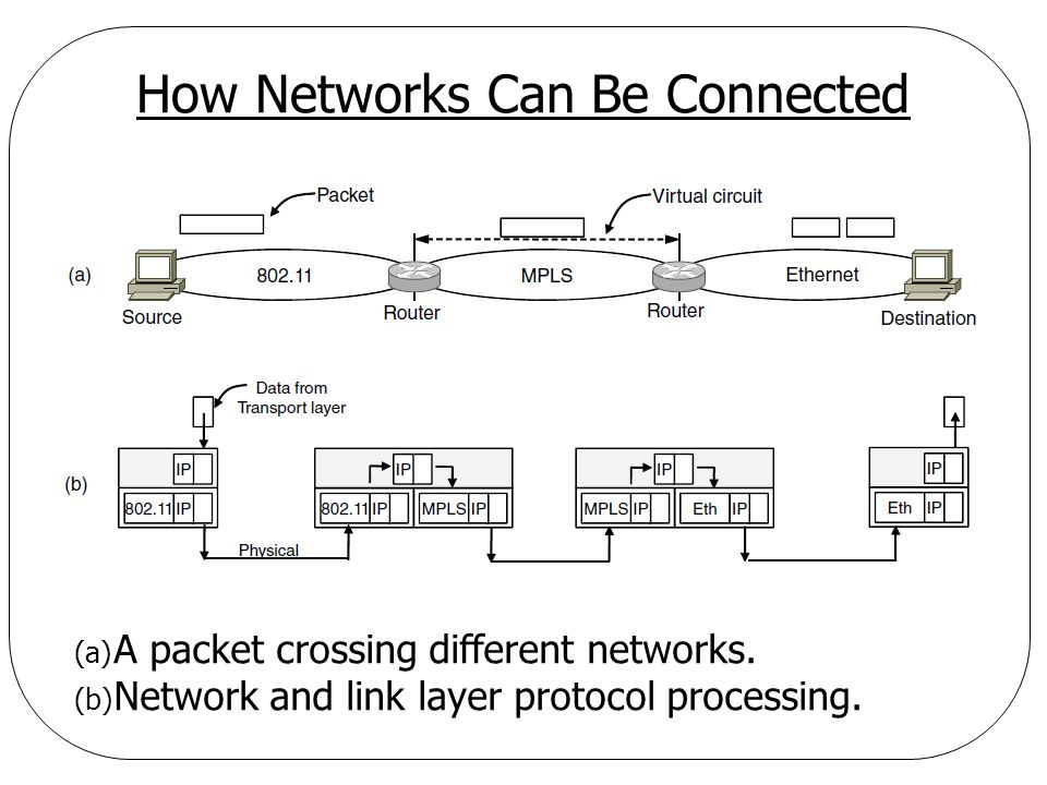 How Networks Can Be Connected (a) A packet crossing different networks. (b) Network and link layer protocol processing.