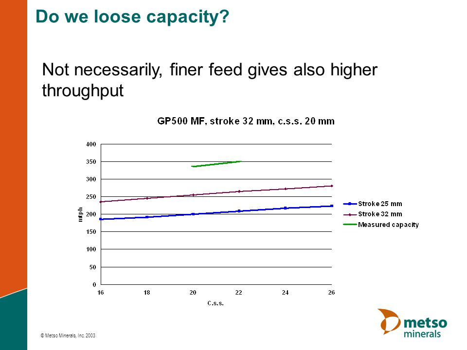 © Metso Minerals, Inc. 2003 Not necessarily, finer feed gives also higher throughput Do we loose capacity?