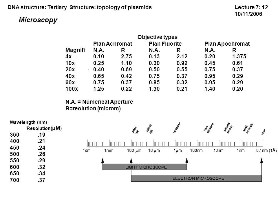 Objective types Plan Achromat Plan Fluorite Plan Apochromat Magnifi N.A.