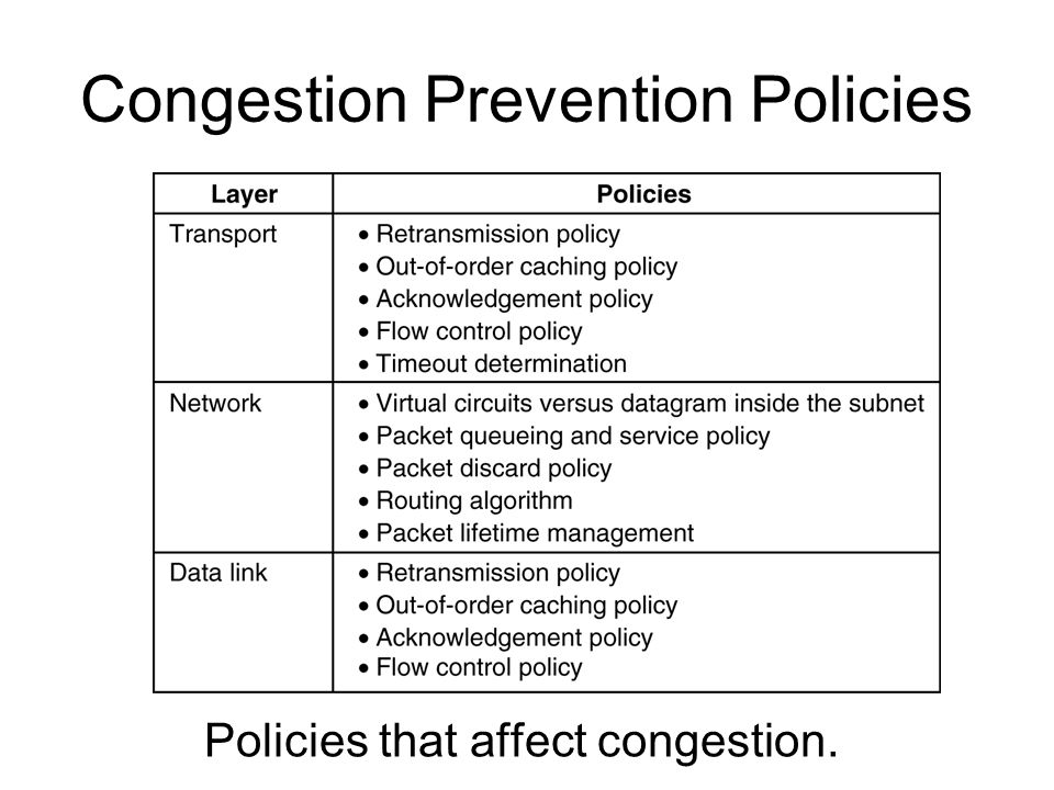 Congestion Prevention Policies Policies that affect congestion.