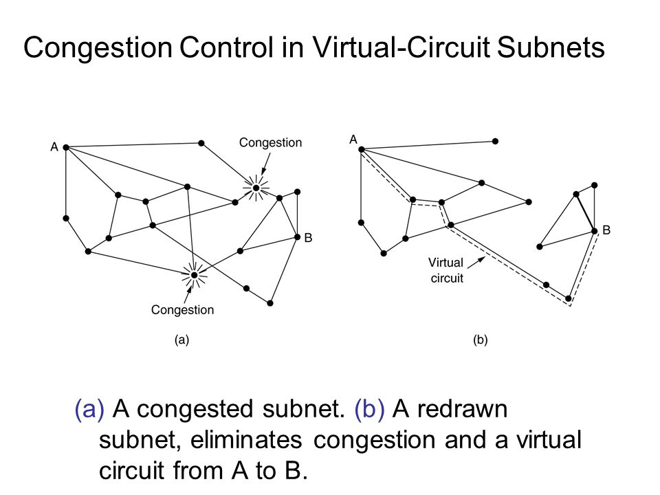 Congestion control in Datagram Subnets Theory: –Each line has a real variable, u, whose value between 0.0 and 1.0 reflects the recent utilization of that time.