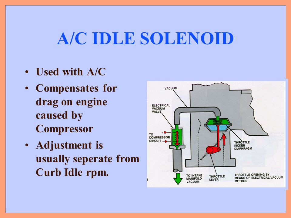 A/C IDLE SOLENOID Used with A/C Compensates for drag on engine caused by Compressor Adjustment is usually seperate from Curb Idle rpm.