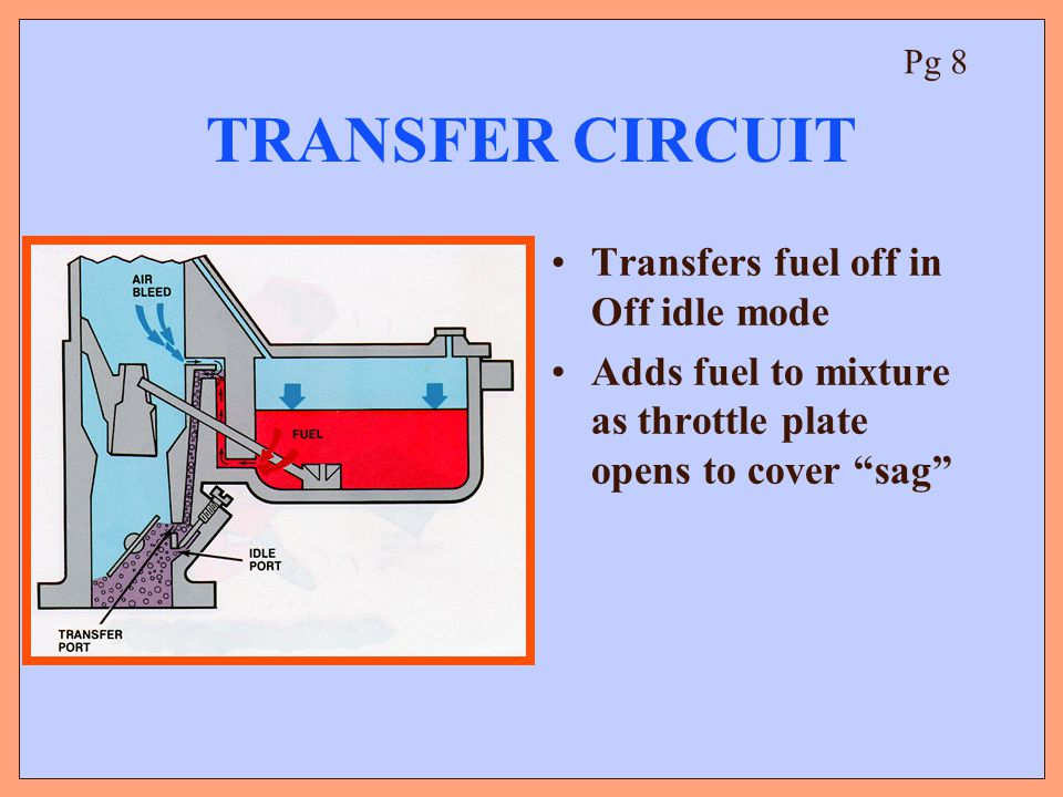 TRANSFER CIRCUIT Transfers fuel off in Off idle mode Adds fuel to mixture as throttle plate opens to cover sag Pg 8