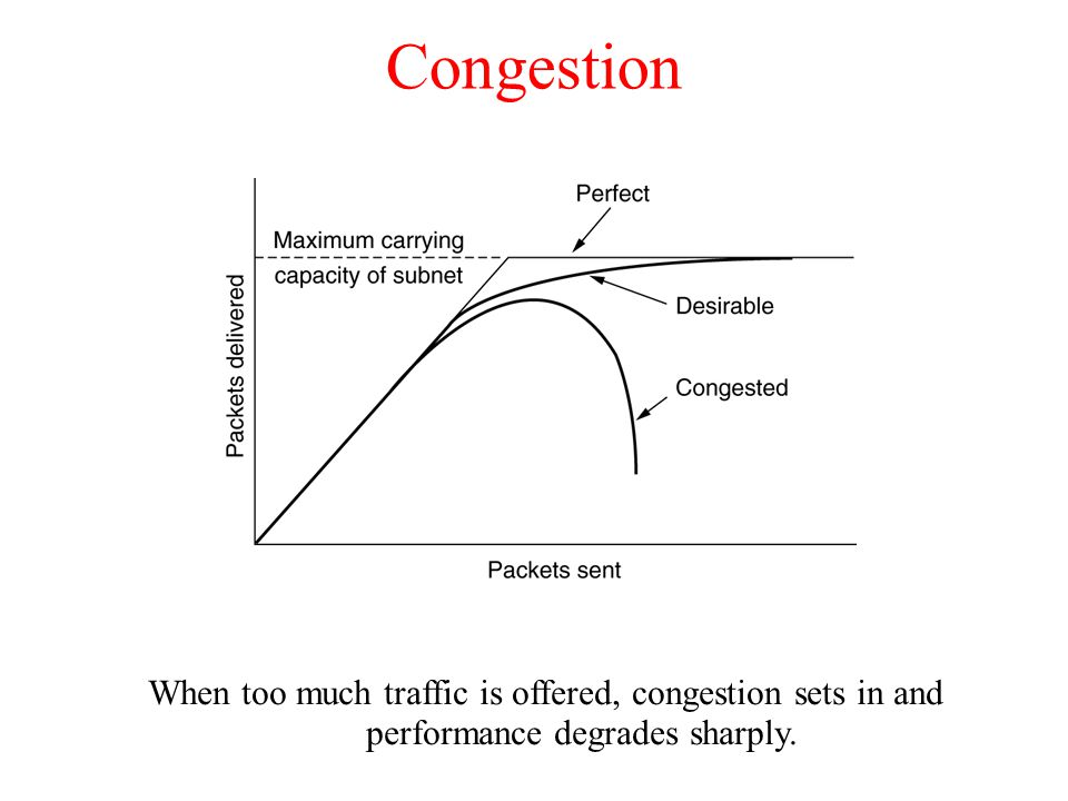 General Principles of Congestion Control A.Monitor the system.