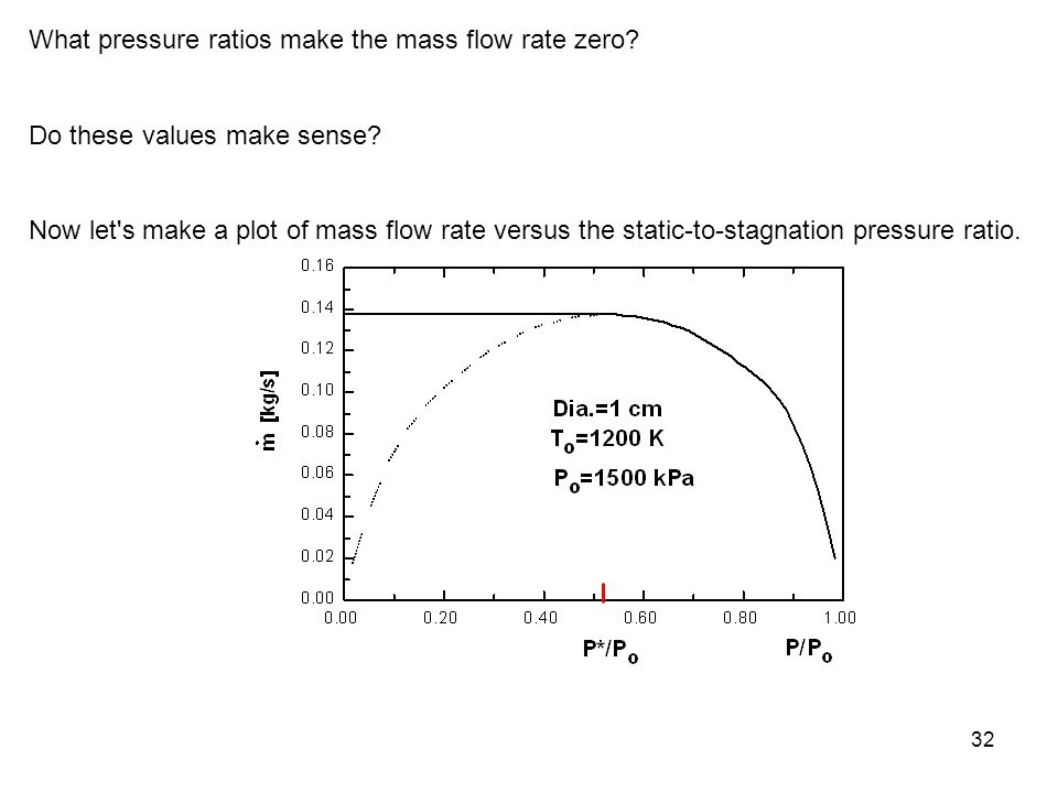 32 What pressure ratios make the mass flow rate zero? Do these values make sense? Now let's make a plot of mass flow rate versus the static-to-stagnat