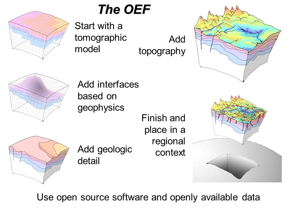 Use open source software and openly available data Start with a tomographic model Add interfaces based on geophysics Add geologic detail Add topography Finish and place in a regional context The OEF