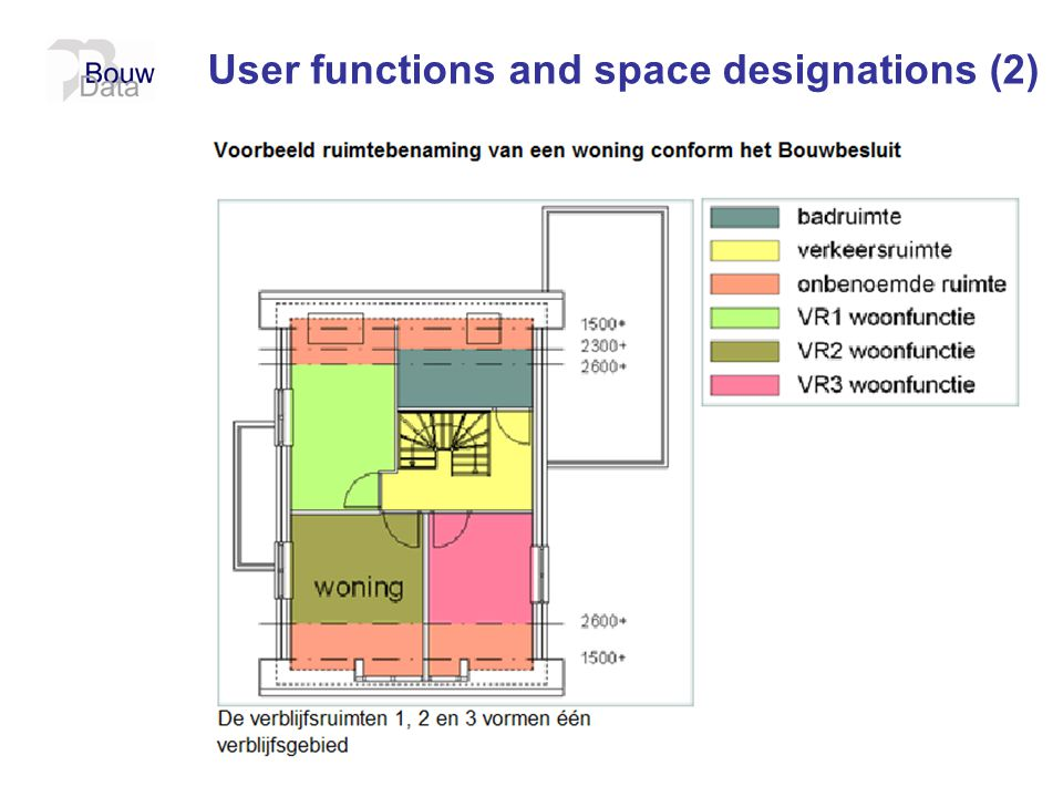 User functions and space designations (2)