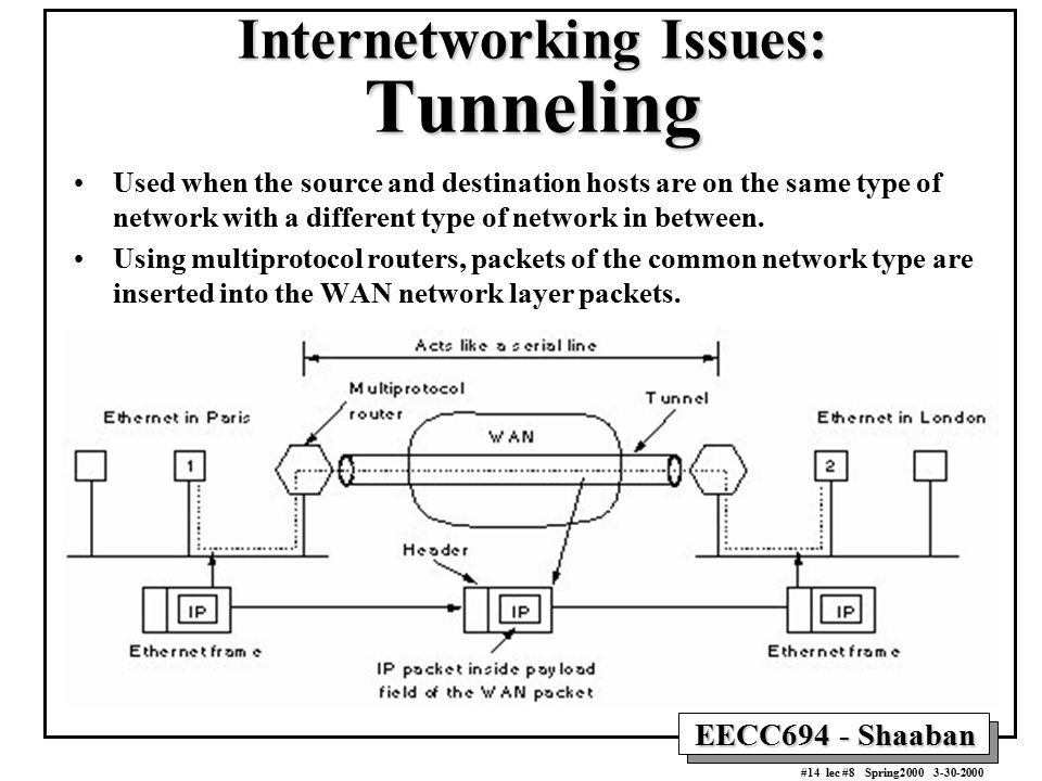 EECC694 - Shaaban #14 lec #8 Spring2000 3-30-2000 Internetworking Issues: Tunneling Used when the source and destination hosts are on the same type of