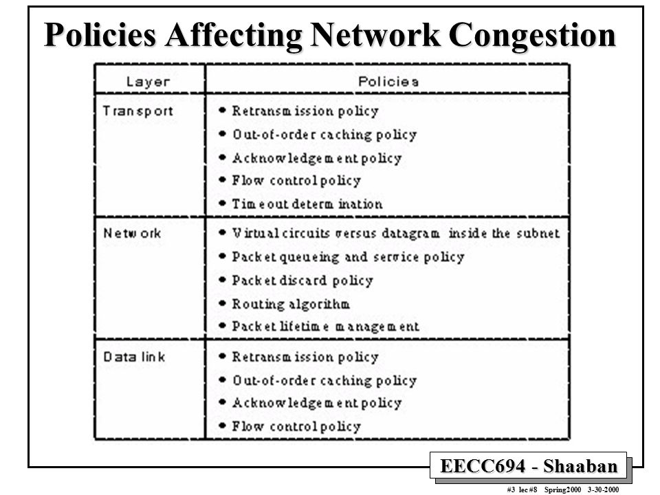 EECC694 - Shaaban #4 lec #8 Spring2000 3-30-2000 Congestion Control Methods Traffic Shaping: –Heavily used in VC subnets including ATM networks.
