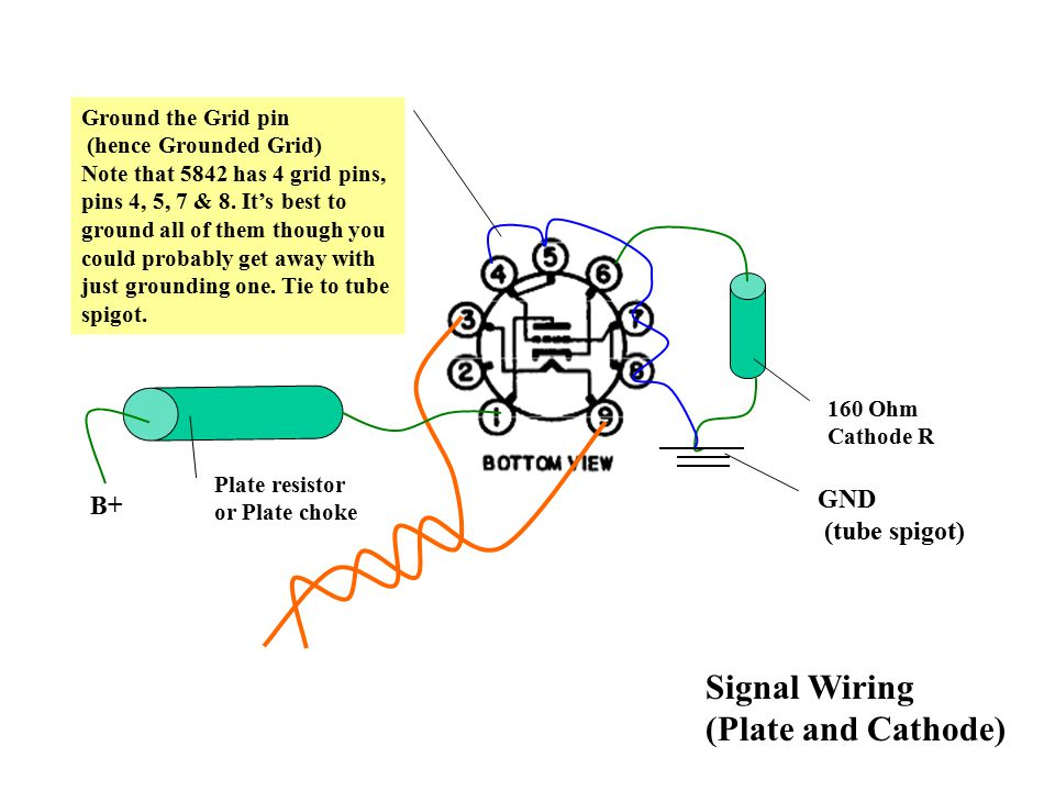 Signal Wiring (Plate and Cathode) GND (tube spigot) 160 Ohm Cathode R Plate resistor or Plate choke B+ Ground the Grid pin (hence Grounded Grid) Note that 5842 has 4 grid pins, pins 4, 5, 7 & 8.