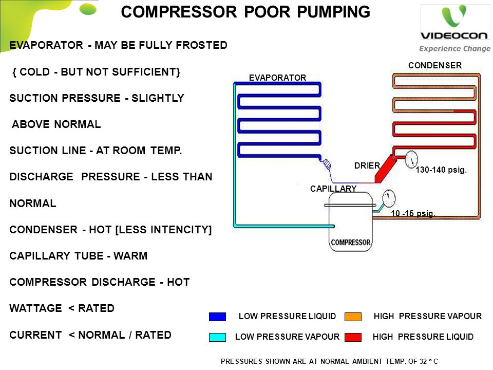 COMPRESSOR POOR PUMPING 130-140 psig. 10 -15 psig. LOW PRESSURE VAPOUR LOW PRESSURE LIQUIDHIGH PRESSURE VAPOUR HIGH PRESSURE LIQUID PRESSURES SHOWN AR